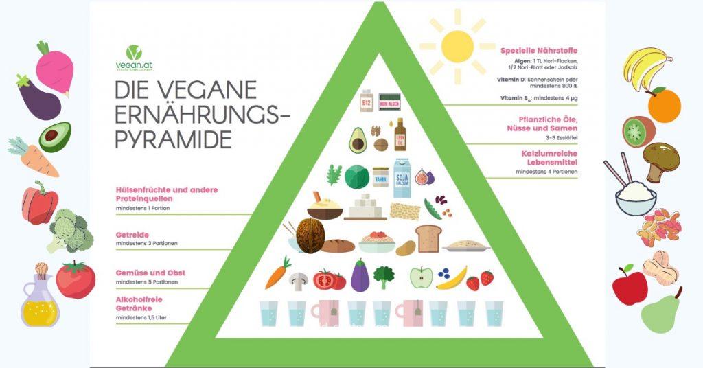 Vegane Ernährungspyrmide