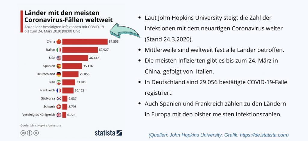 Statista Grafik zur weltweiten Verteilung des neuartigen Coronavirus (Stand 24.3.2020)